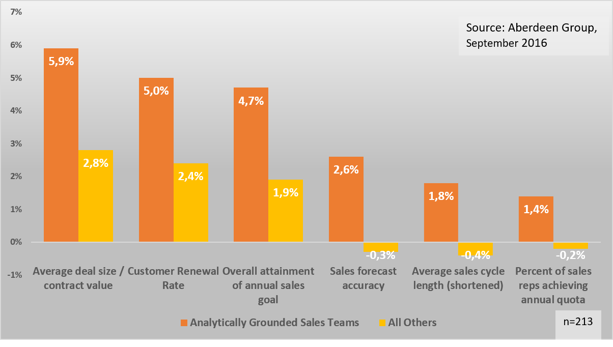 YoY Advantages of Analytical Grounded Sales Teams
